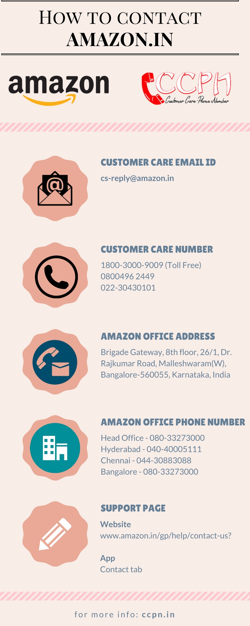 Amazon.in customer care numbers, toll free helpline number, email ID